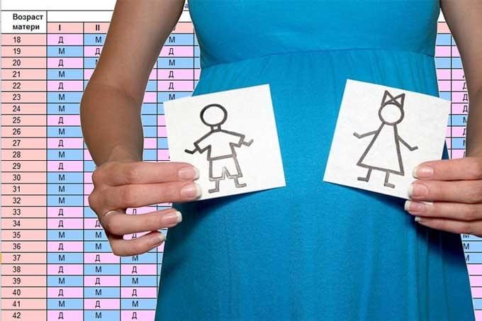 как определить пол будущего ребенка по таблице