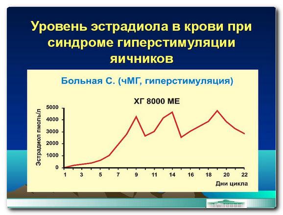 уровень эстрадиола при гиперстимуляции яичников