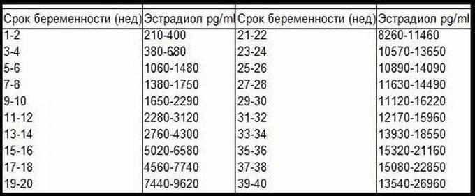 норма эстрадиола в организме (таблица)