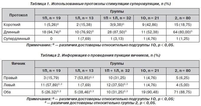 таблица проведения пункции яичников в зависимости от протокола