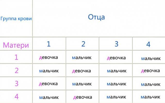 таблица определения пола по группе крови