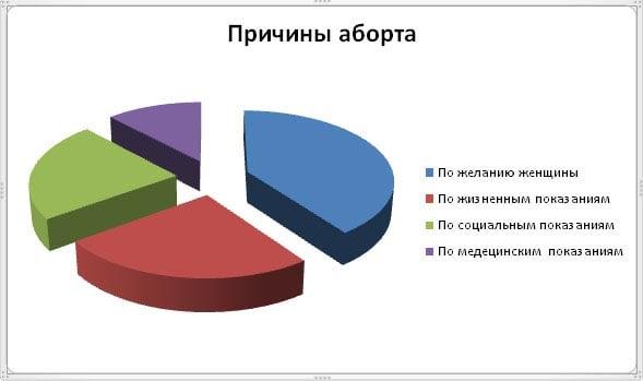 диаграмма причины аборта