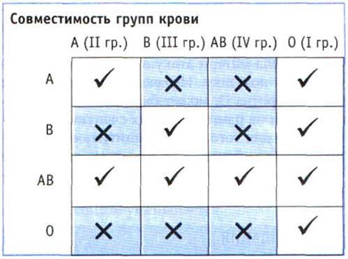 Сочетание резус-факторов