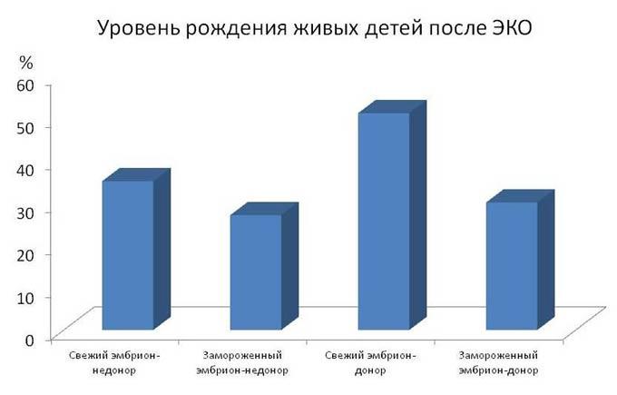 осложнения после эко статистика