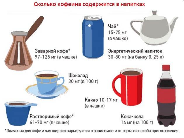 кофе повышает эстроген