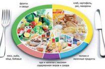 12 групп продуктов для тестостерона