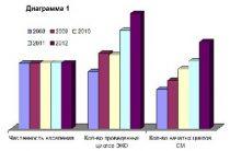 Какова ЭКО статистика в России и других странах